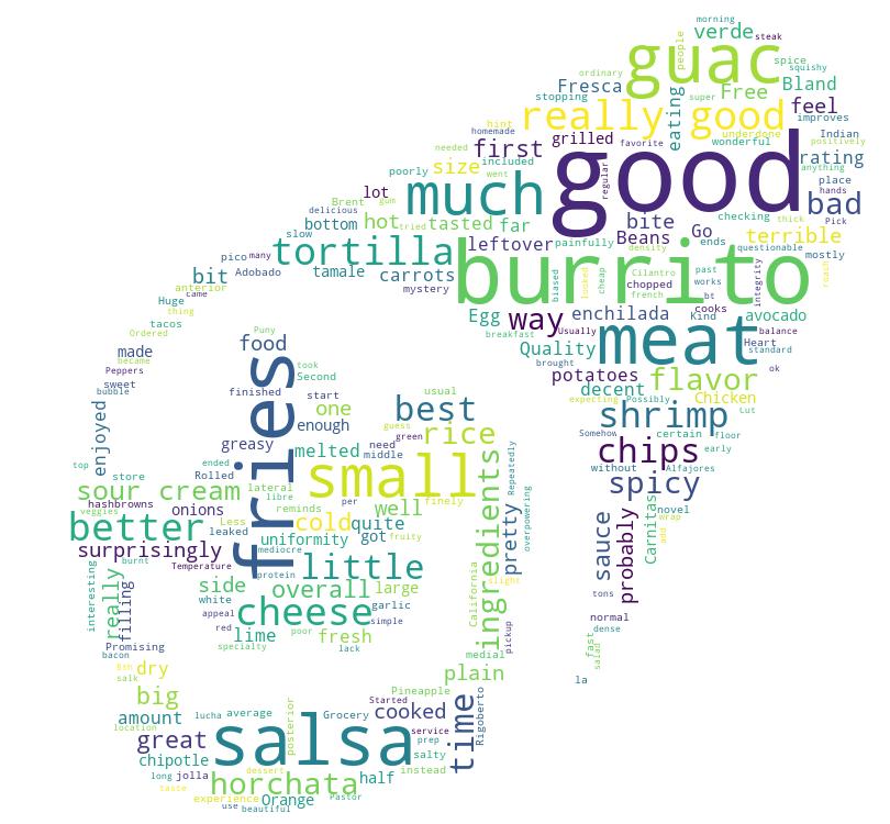 Burritos of San Diego